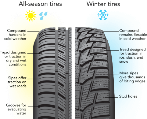 Summer or Winter Tires vs. All Season Tires